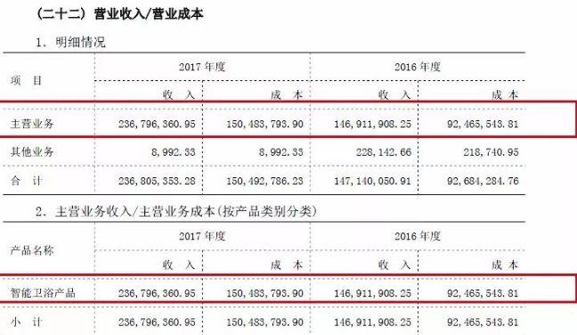 麦格米特:拟购买怡和卫浴34%股权剪切刀