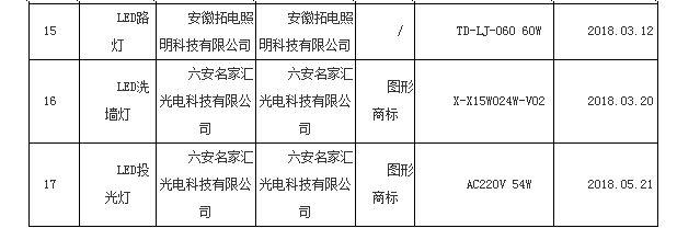 安徽质监局公布2018灯具质量抽查结果:合格17组,抽样合格率为100V形球阀.0%V形球阀
